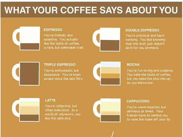 types of coffee chart